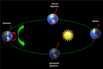 Earth -Moon Orbit around Path - Pics about space